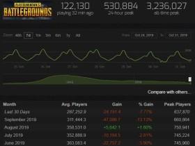 《绝地求生》10月活跃玩家数低迷 相较巅峰时下降82%