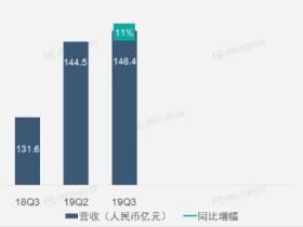 网易第三季度游戏收入115.35亿元,同比增进11%,利润增进得益于端手游营收